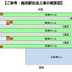 阪神梅田駅の平面図(現在)。5面4線のホームが設けられている。