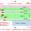 阪神梅田駅の平面図(改良工事完成後)。駅を北側に拡大し、ホームの幅を広げる。