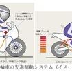 二輪車の先進制動システムに関する説明(国土交通省保安基準の改正より)