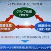 相反するタイヤの三大性能を高めるために