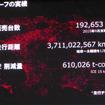 販売された日産リーフが走行した距離は37億kmで、ガソリン車なら輩出したCO261万tを削減できたとする