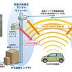 次世代ITS路側インフラ無線技術システム構成図