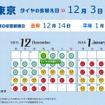 「タイヤの衣替えカレンダー」は自分が住んでいる地域の交換時期をわかりやすく教えてくれる