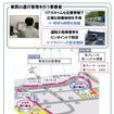ETC2.0 車両運行管理支援サービスの概要(イメージ)