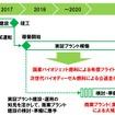 2020年に向けた国産バイオジェット・ディーゼル燃料の実用化計画」バイオ燃料製造・供給スケジュール