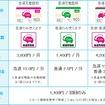 合同会社日本充電サービスの会員料金