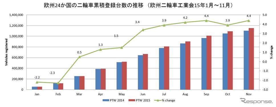 欧州二輪車登録台数の推移(欧州二輪車工業会15年1月~11月)