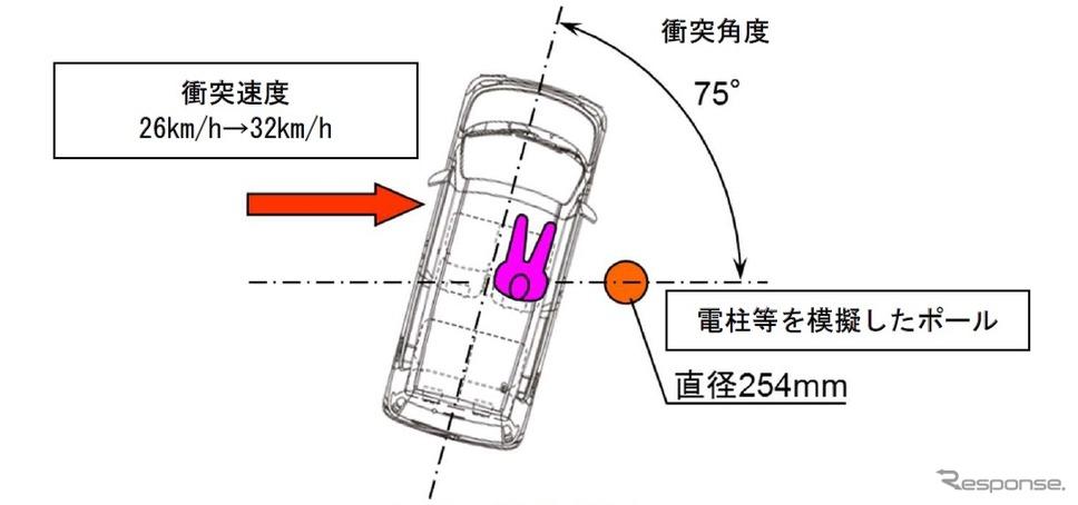 ポール側面衝突時の乗員保護に係る協定規則の試験概要