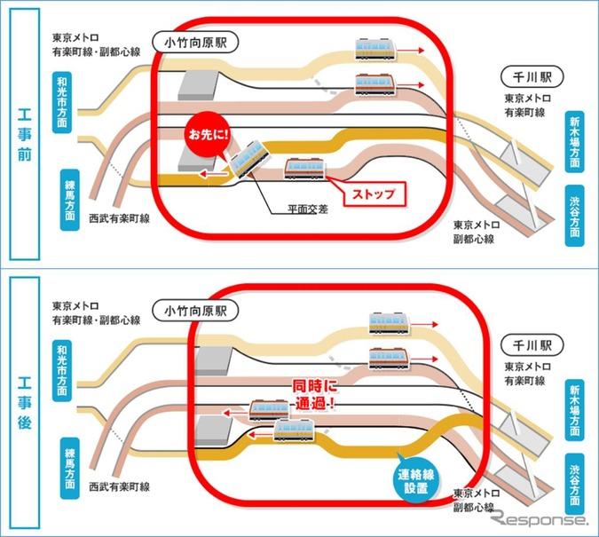 連絡線の工事前(上)と工事後(下)のイメージ。平面交差の解消によりダイヤが乱れた際の回復時間が短縮される。
