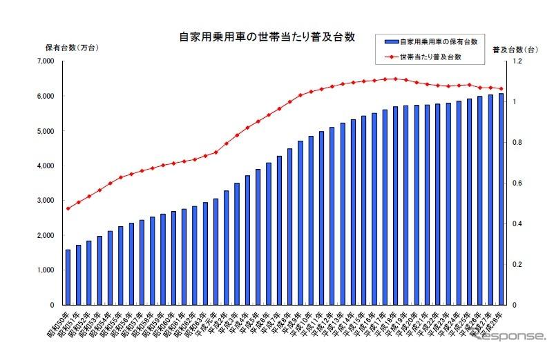 自家用乗用車の世帯当たり普及台数が2年ぶりに減少 2016年3月末現在 ...