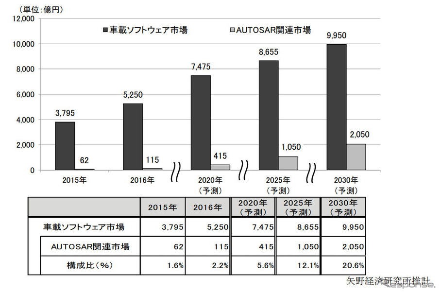 車載ソフトウェア国内市場、2020年には4割増の7475億円に拡大…矢野経済調べ