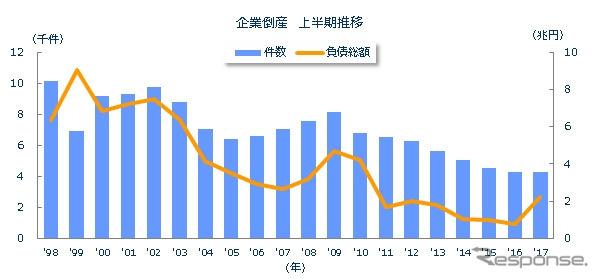2017年上半期、タカタ破綻で5年ぶりの負債総額2兆円超え…東京商工 ...