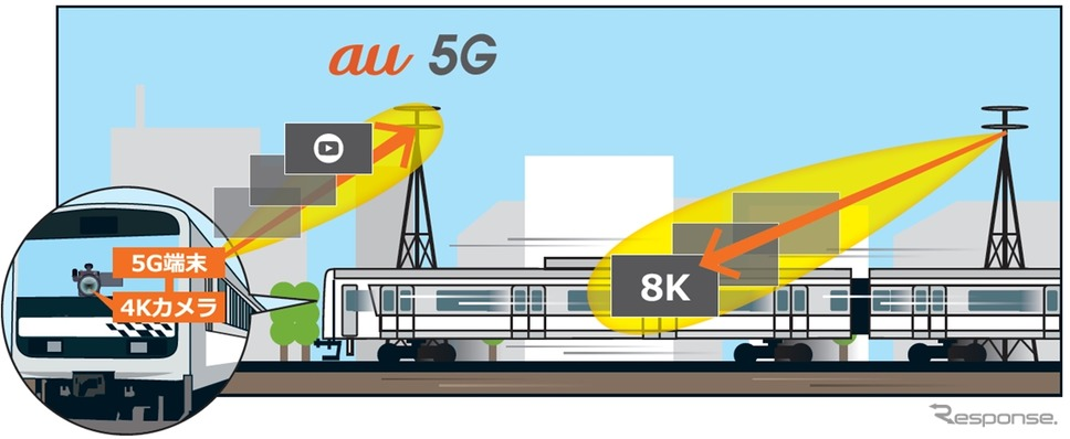 JR東日本とKDDI「5G」実証実験を共同実施…試験車「MUE-Train」使用