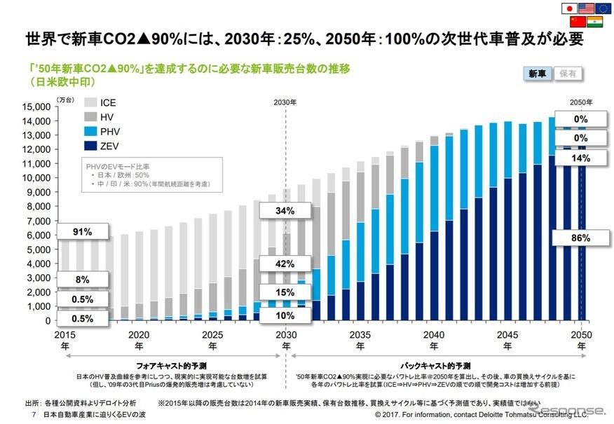 レスポンス「EVの本格普及は2025年から、2030年には販売シェア7%に…デロイトトーマツ」のデータ画像。