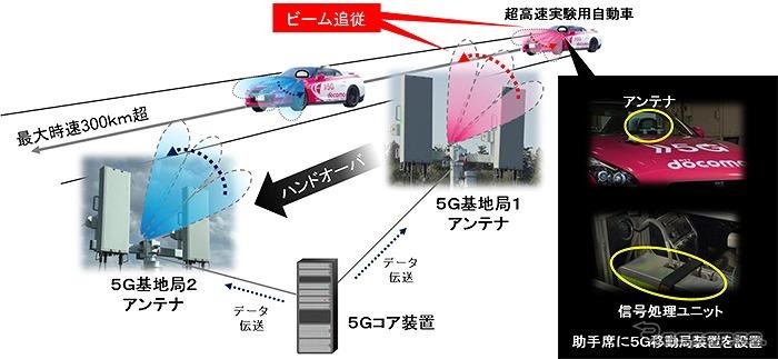 305km/hで移動する自動車に無線データ伝送を成功 5G | レスポンス ...