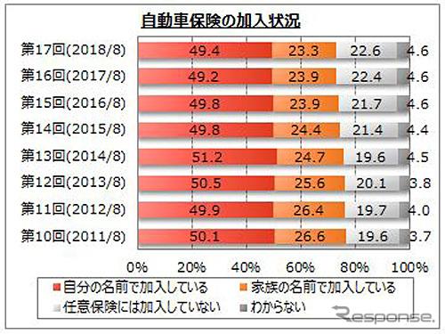 海上 保険 東京 バイク 保険料シミュレーション