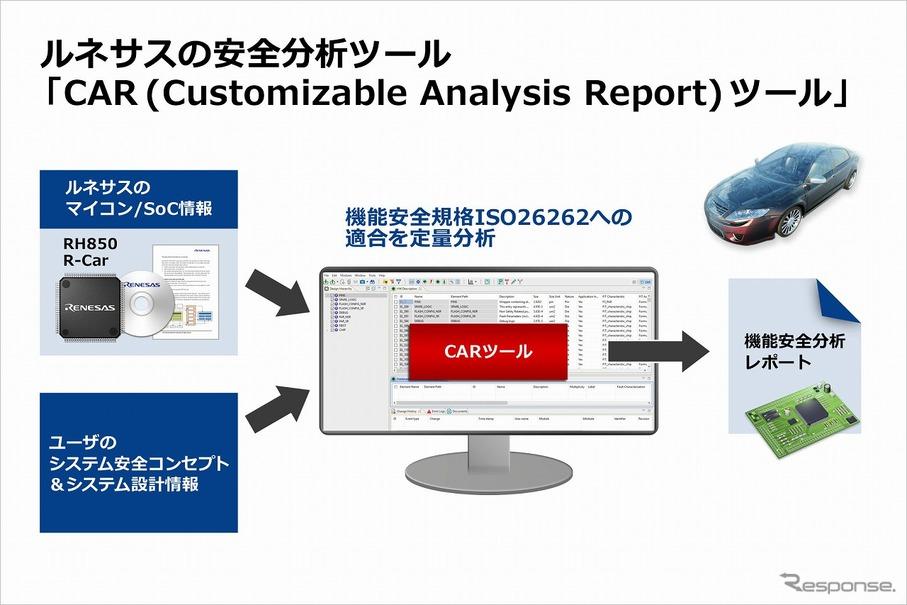 ISO26262 準拠を簡単に確認でき...
