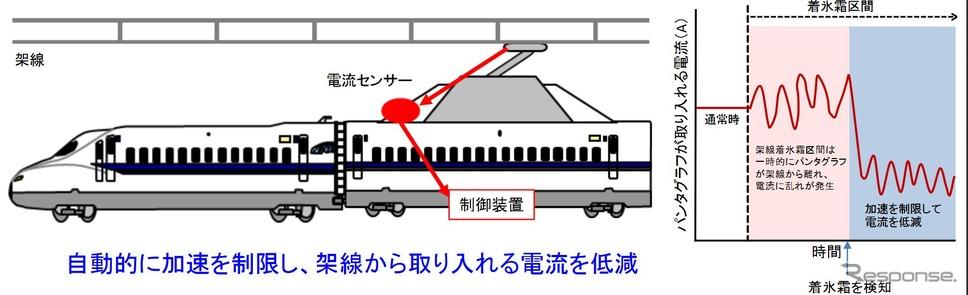 新幹線 リアルタイム 東海道 混雑 状況