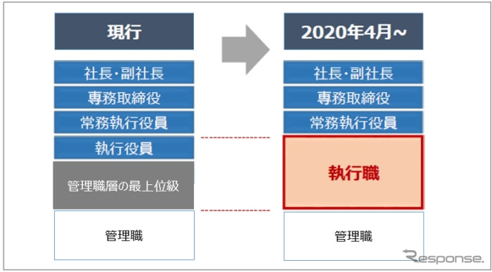 ホンダ、「執行職」制度を4月より導入 柔軟な役員体制へ進化 ...