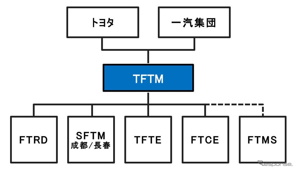トヨタと一汽集団が合弁会社の管理体制を再編