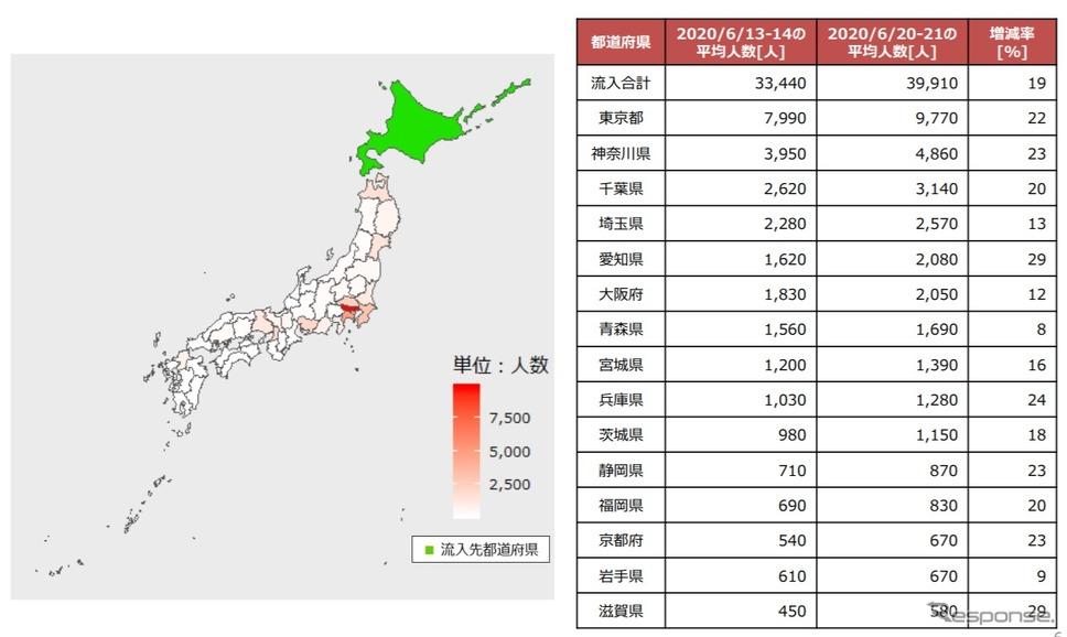 観光客の多い都道府県への流入じわり増加---自粛解除で NTTドコモ調べ ...