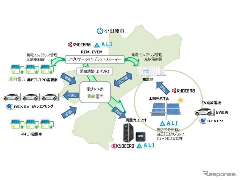 小田原市で実施する再生可能エネルギーとEVを活用した地域コングロマリッド構築の概要