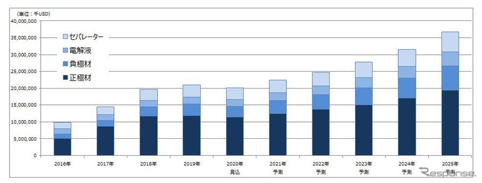 リチウムイオン電池主要4部材の世界市場規模推移と予測