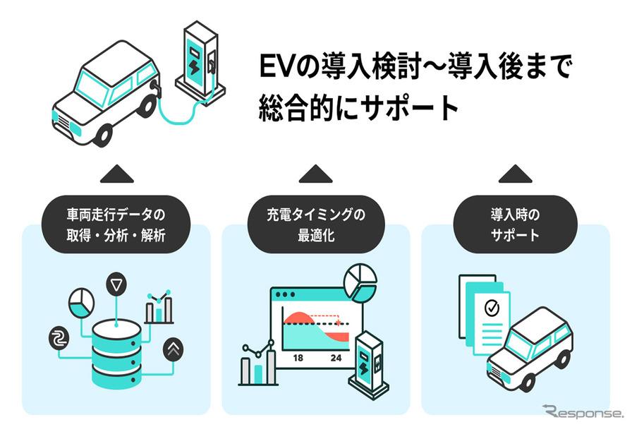 東京ガスがEV導入をサポート、検討から導入後まで…法人・自治体向け新 ...
