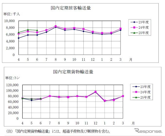 航空輸送統計、国際線旅客輸送人数が2.4%増、中国・韓国は低迷…6月 ...