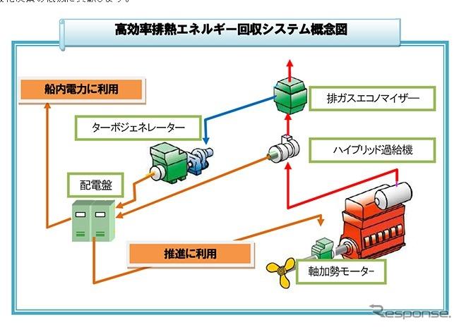 商船三井、高効率排熱エネルギー回収システム搭載船で燃費5%削減 ...