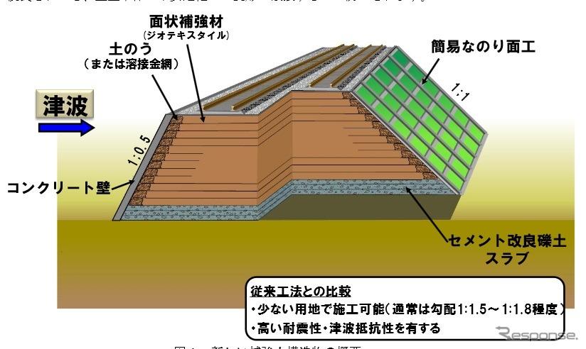 鉄道総研、津波に強い盛土構造を...