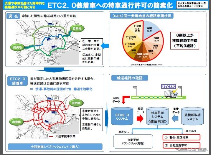 ETC2.0装着特殊車両の通行許可を簡素化