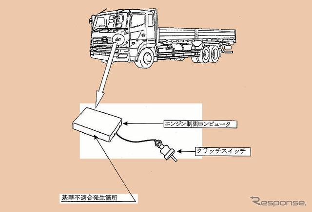 トラックのスピードリミッター ...