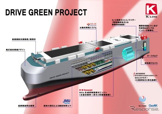川崎汽船、ドライブ・グリーン・プロジェクトを実現... 【画像】川崎汽船、究極の省エネ船を実現す