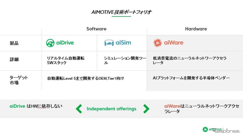 AImotiveの商材