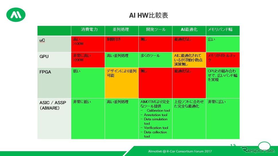 aiWareと競合製品との比較