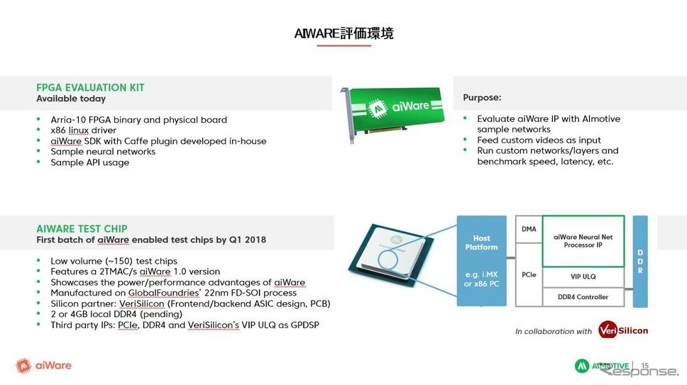 今回発表されたaiWare評価ボード。FPGAとaiWare(アクセラレーター)の組み合わせとなっている。