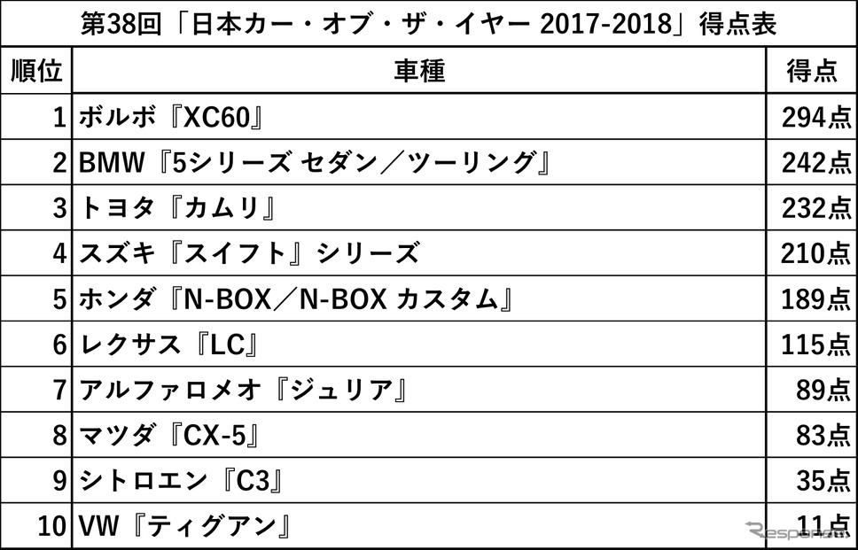 第38回「日本カー・オブ・ザ・イヤー 2017-2018」得点表