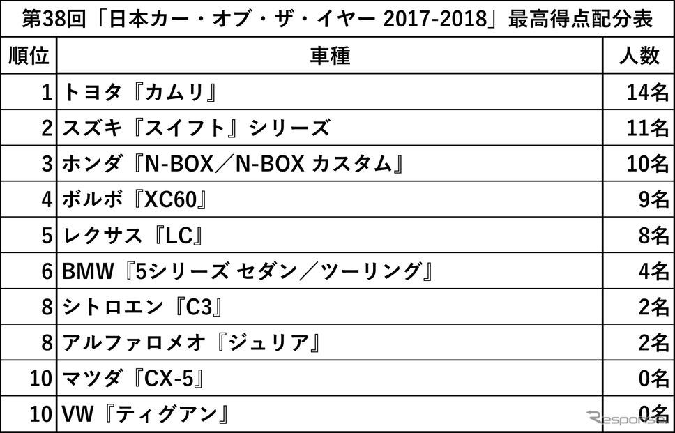 第38回「日本カー・オブ・ザ・イヤー 2017-2018」配分表