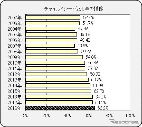 チャイルドシート使用率の推移(JAFと警察庁による調査より)