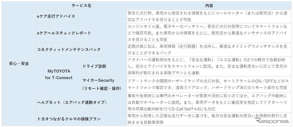 「安心・安全」のコネクティッド機能群