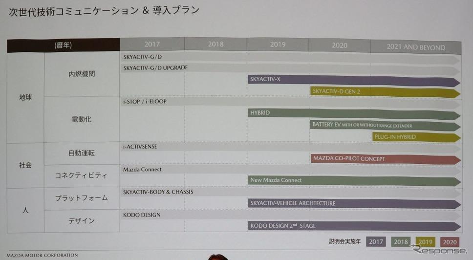 マツダの技術ロードマップ