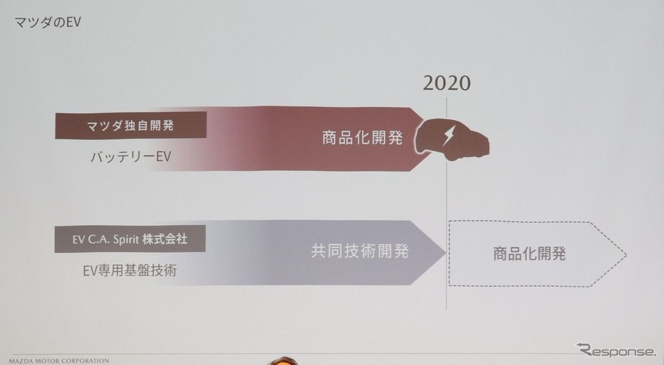 2020年には独自開発のBEVを投入
