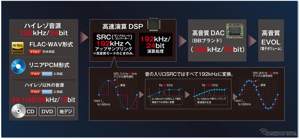 『CN-F1XVD』ではハイレゾ音源にも対応している