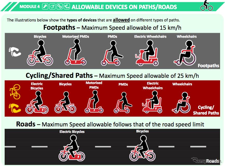 シンガポールLTA( Land Transportation Authority )陸上交通省の個人用乗り物の道路通行ガイドライン。歩道、自転車共有路、道路でのそれぞれの乗り物のタイプと制限速度が規定されている。