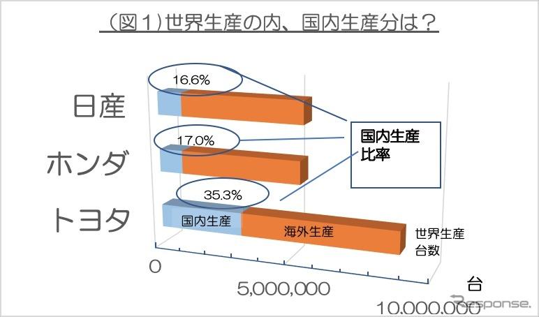 <図1>2018年の国内生産比率(注)データは各社の広報資料と独自取材などから作成。各メーカーの在庫、OEM生産販売については考慮していないので、販売と輸出数字を足したものは生産数字と完全には一致しない。