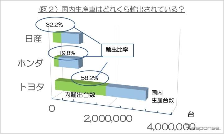 <図2>国産3メーカーの2018年輸出依存度(注)データは各社の広報資料と独自取材などから作成。各メーカーの在庫、OEM生産販売については考慮していないので、販売と輸出数字を足したものは生産数字と完全には一致しない。