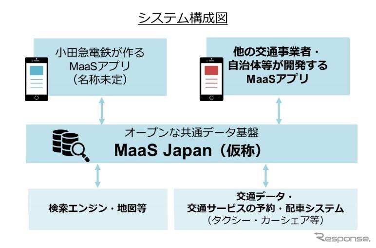 小田急とヴァル研がMaaSデータ基盤を整備