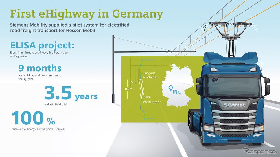 シーメンスではシステム全体をELISA「高速道路向け電動・革新的重量貨物輸送」と呼ぶ。