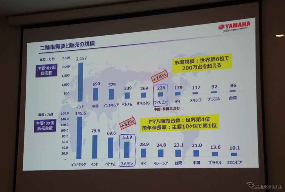 二輪車需要と販売の規模